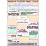 Plansa momentele subiectului operei literare, subiectul 2 duo - LR19
