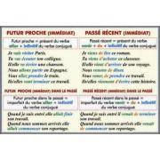 Pansa dubla - Futur Proche. Passe Recent/ Passe Compose avec Avoir ou Etre (FP7)