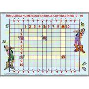 Inmultirea numerelor naturale - Plansa matematica