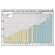 Plansa - Afinitatea fata de electroni a elementelor (CH18)