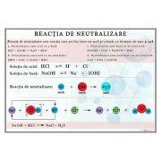 Plansa - Reactia de neutralizare (CH16)