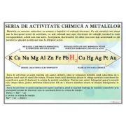 Plansa - Seria de activitate chimica a metalelor (CH19)