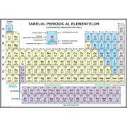 Plansa - Sistemul periodic al elementelor