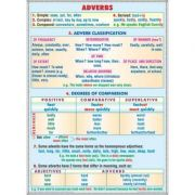 Plansa dubla - Adverbs/ Modal verbs (EP6)