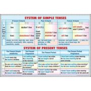 Plansa dubla - System of simple tenses -system of present tenses/ Progressive tenses-perfect tenses (EP1)