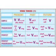 Plansa dubla - Verb tenses (1)/ Noun formation & Adjective (EP4)