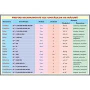 Prefixe recomandate pentru unitatile de masura (FZ4)