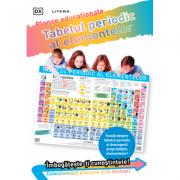 Tabelul periodic al elementelor. Planse educationale