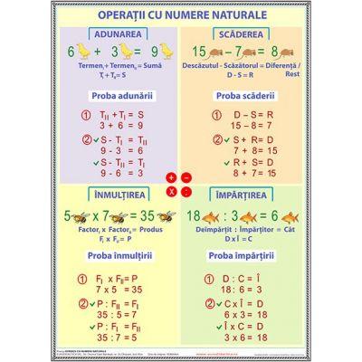 Operatii cu numere naturale - Plansa matematica